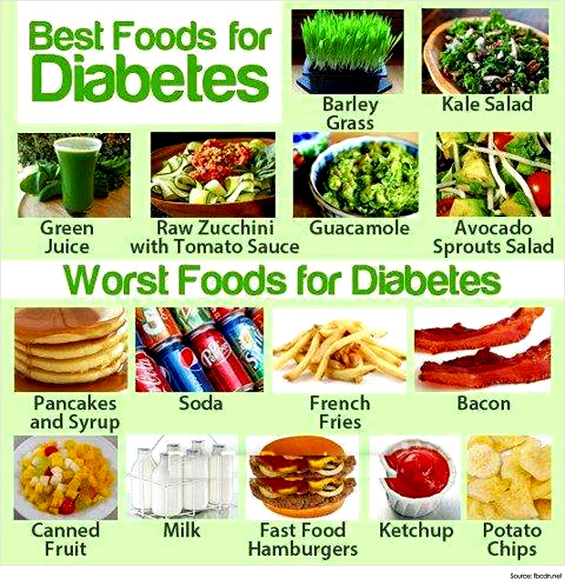 Diabetes food dilemma which foods are actually healthy fight diabetes for the most part dieticians agree that a well balanced diet is critical for diabetics this includes forumfinder Gallery